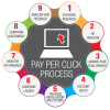 pay-per-click-management